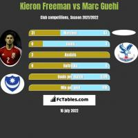 Kieron Freeman vs Marc Guehi h2h player stats