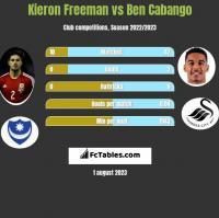 Kieron Freeman vs Ben Cabango h2h player stats