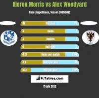 Kieron Morris vs Alex Woodyard h2h player stats