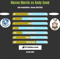 Kieron Morris vs Andy Cook h2h player stats