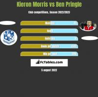 Kieron Morris vs Ben Pringle h2h player stats