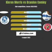 Kieron Morris vs Brandon Comley h2h player stats