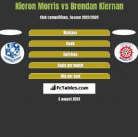 Kieron Morris vs Brendan Kiernan h2h player stats
