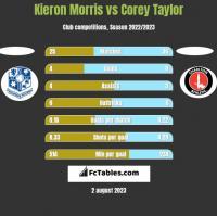 Kieron Morris vs Corey Taylor h2h player stats