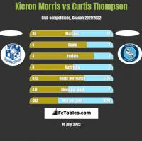 Kieron Morris vs Curtis Thompson h2h player stats