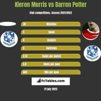 Kieron Morris vs Darren Potter h2h player stats