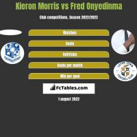 Kieron Morris vs Fred Onyedinma h2h player stats