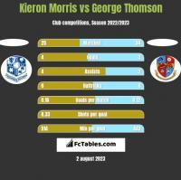 Kieron Morris vs George Thomson h2h player stats