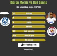 Kieron Morris vs Neil Danns h2h player stats