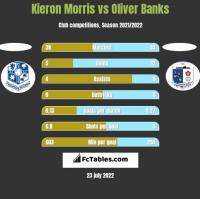Kieron Morris vs Oliver Banks h2h player stats
