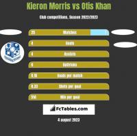 Kieron Morris vs Otis Khan h2h player stats