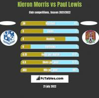 Kieron Morris vs Paul Lewis h2h player stats
