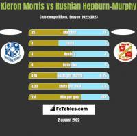 Kieron Morris vs Rushian Hepburn-Murphy h2h player stats