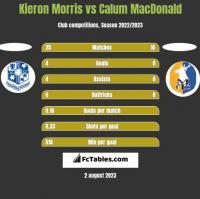 Kieron Morris vs Calum MacDonald h2h player stats