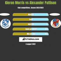 Kieron Morris vs Alexander Pattison h2h player stats