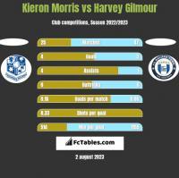 Kieron Morris vs Harvey Gilmour h2h player stats