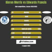 Kieron Morris vs Edwards Francis h2h player stats