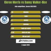 Kieron Morris vs Danny Walker-Rice h2h player stats