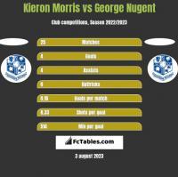 Kieron Morris vs George Nugent h2h player stats