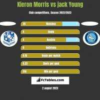 Kieron Morris vs jack Young h2h player stats