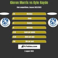 Kieron Morris vs Kyle Hayde h2h player stats
