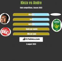Kieza vs Andre h2h player stats