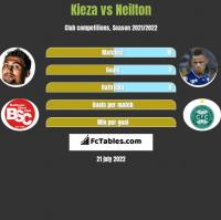 Kieza vs Neilton h2h player stats