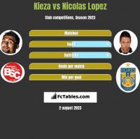 Kieza vs Nicolas Lopez h2h player stats