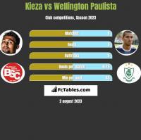 Kieza vs Wellington Paulista h2h player stats