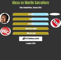 Kieza vs Martin Sarrafiore h2h player stats