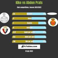 Kike vs Abdon Prats h2h player stats