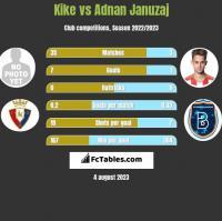Kike vs Adnan Januzaj h2h player stats
