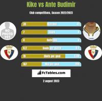 Kike vs Ante Budimir h2h player stats