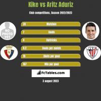 Kike vs Aritz Aduriz h2h player stats