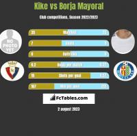 Kike vs Borja Mayoral h2h player stats