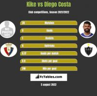 Kike vs Diego Costa h2h player stats