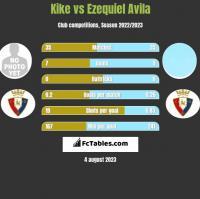 Kike vs Ezequiel Avila h2h player stats