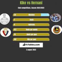 Kike vs Hernani h2h player stats