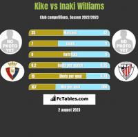 Kike vs Inaki Williams h2h player stats