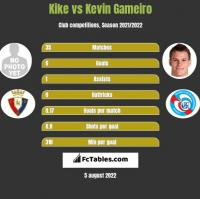 Kike vs Kevin Gameiro h2h player stats