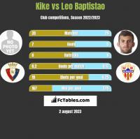 Kike vs Leo Baptistao h2h player stats