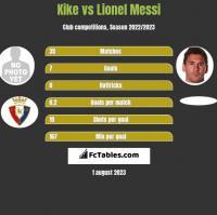 Kike vs Lionel Messi h2h player stats