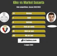 Kike vs Markel Susaeta h2h player stats