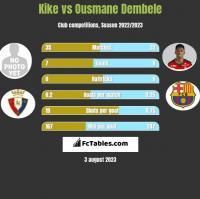 Kike vs Ousmane Dembele h2h player stats