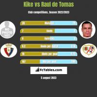 Kike vs Raul de Tomas h2h player stats