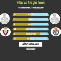 Kike vs Sergio Leon h2h player stats