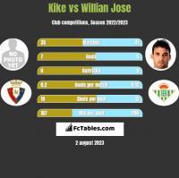 Kike vs Willian Jose h2h player stats