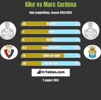Kike vs Marc Cardona h2h player stats