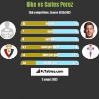Kike vs Carles Perez h2h player stats