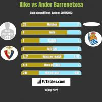 Kike vs Ander Barrenetxea h2h player stats